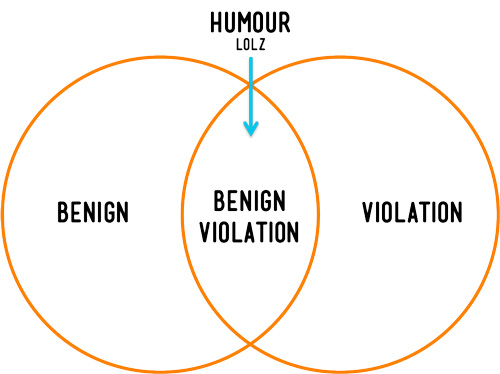 peter-mcgraws-benign-violation-theory-of-comedy