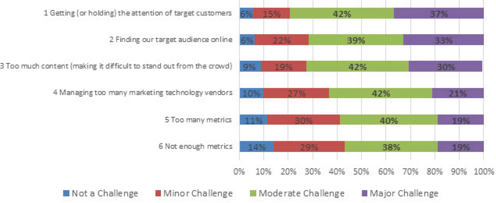 key-challenges-identified-by-marketing-executives