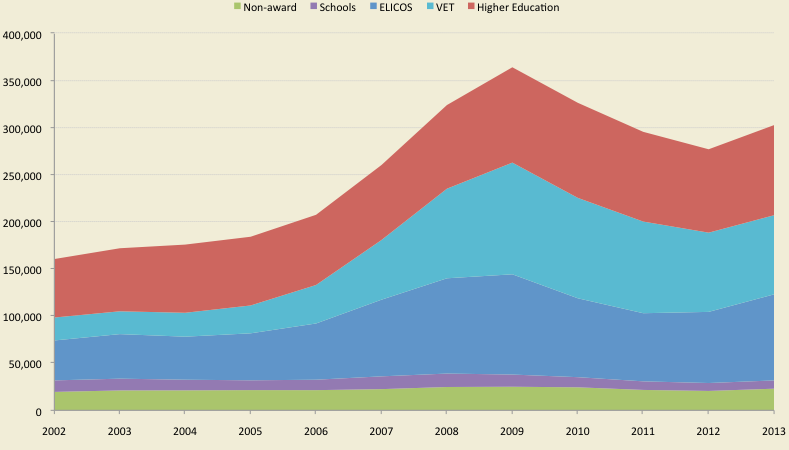 rebound-numbers-student-commencements-in-australia