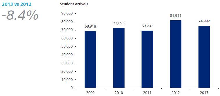student-arrivals-in-malta