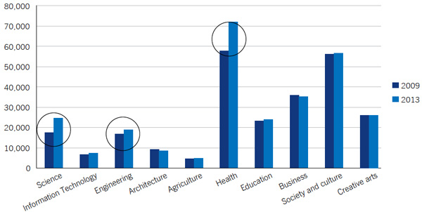 trends-in-australian-university-admissions-by-field-of-study-2009-and-2013