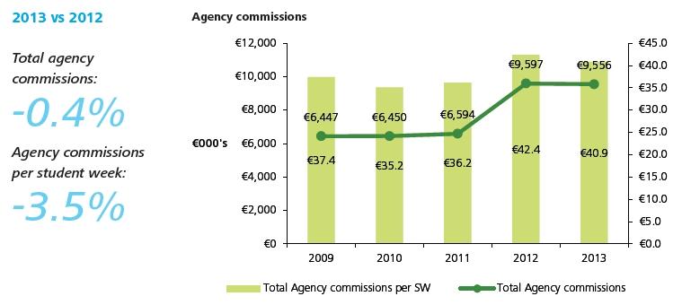 malta-agent-commission