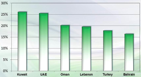top-middle-east-growth-rates-by-country-for-digital-language-learning-revenues-2013-2018