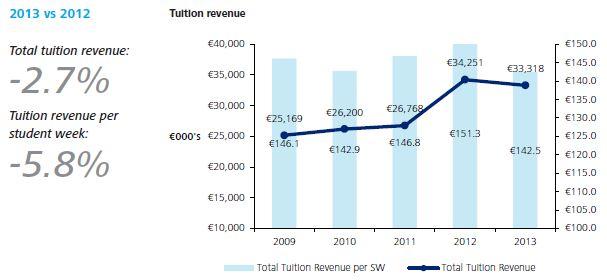 total-revenue-per-student-week