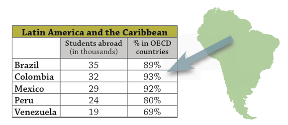 top-latin-american-countries-sending-foreign-students-abroad-in-2011