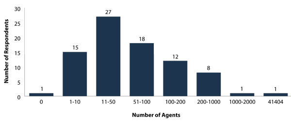 agent-numbers-in-canada