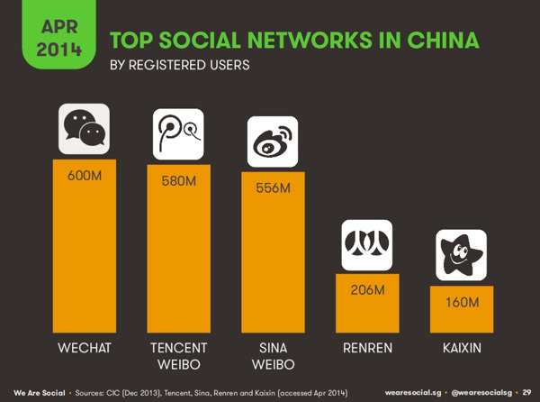 top-social-networks-in-china-by-registered-users