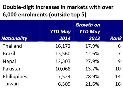 double-digit-increases-in-markets-with-over-6,000-enrolments-outside-top-5