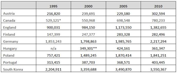 eu-total-enrolment-1995-2010