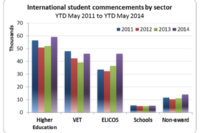 Australian enrolment surging in 2014