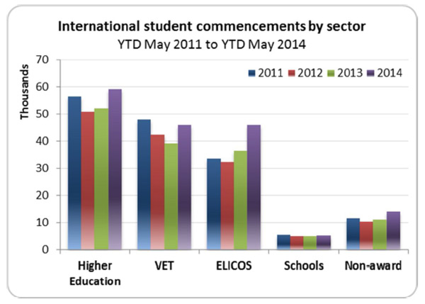 international-student-commencements-in-australia-by-sector
