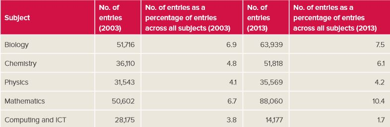 number-of-uk-a-level-entries-in-mainstream-science-and-mathematics-subjects