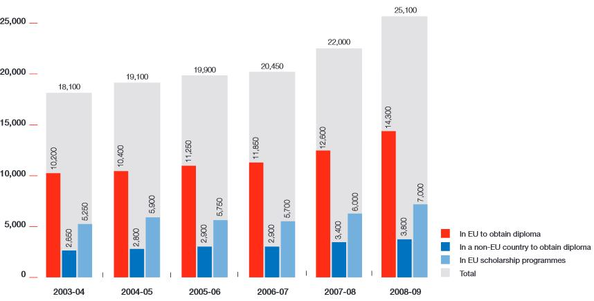 dutch-students-abroad-2003-2009