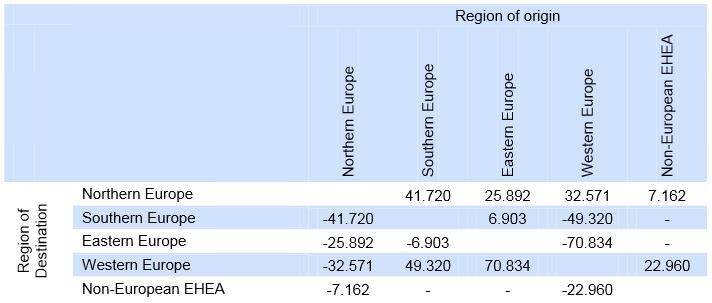 overview-of-absolute-regional-imbalances