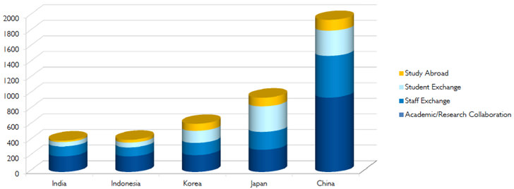 top-five-countries-in-asia-by-agreement-type-2014