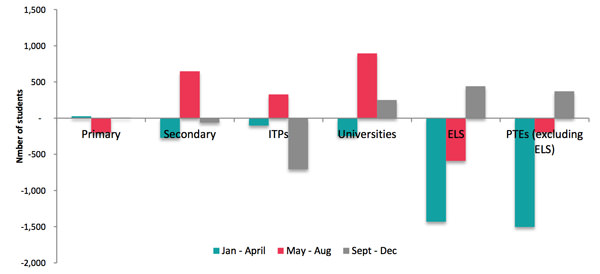2012-2013- breakdown-by-trimester-and-sector-of-the-change-in-the-number-of-international-students-in-new-zealand