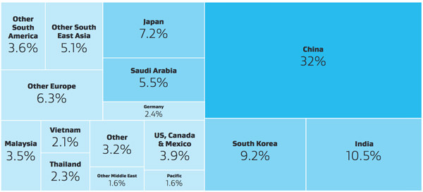 economic-value-of-international-education-for-new-zealand-by-market-2012