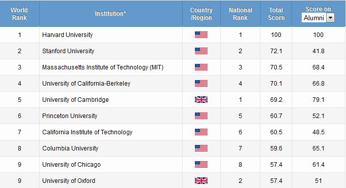 the-top-10-institutions-in-the-2014-shanghai-rankings