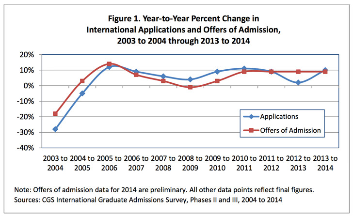 year-to-year-percent-change-in-international-applications-and-offers-to-admission-2003-to-2004-through-2013-2014