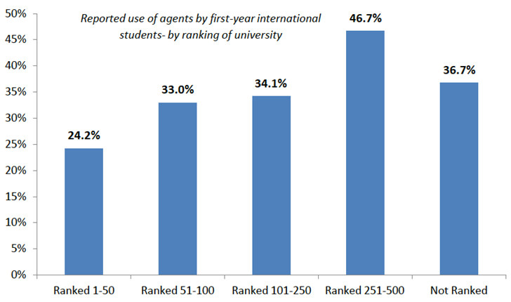 reported-use-of-agents-by-first-year-international-students-by-ranking-in-the-academic-ranking-of-world-universities