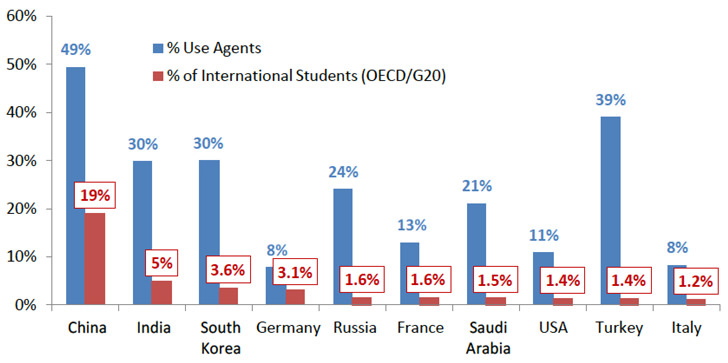 agent-usage-for-selected-source-countries