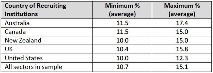 average-agent-commission-rates-for-selected-destination-markets