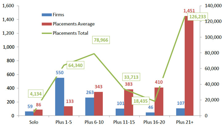 distribution-of-student-placements-by-size-of-agency