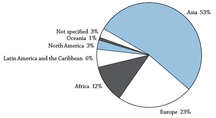 distribution-of-foreign-students-in-tertiary-education-by-region-of-origin-2012