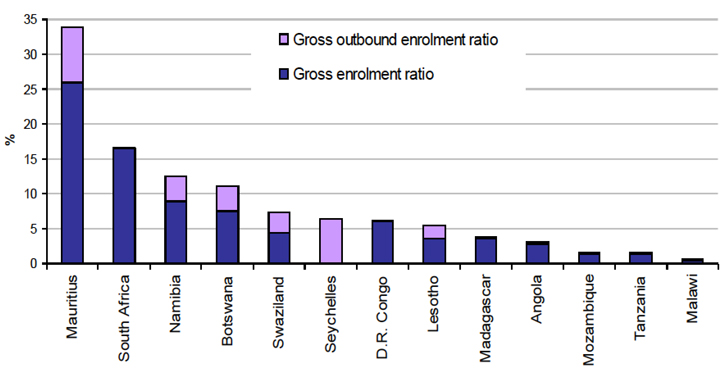 gross-outbound-enrolment-ratio-and-gross-enrolment-ratio-for-tertiary-education-2009