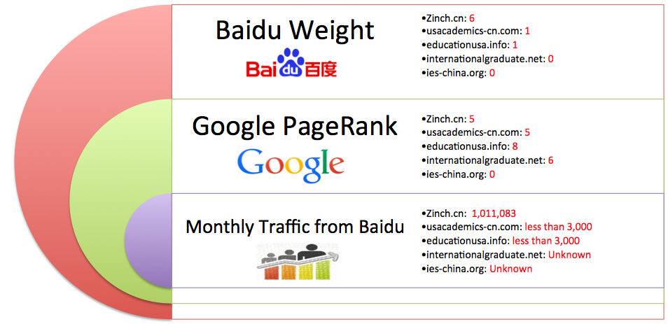 baidu-weights-google-rankings-and-monthly-traffic-estimates-for-selected-study-abroad-websites