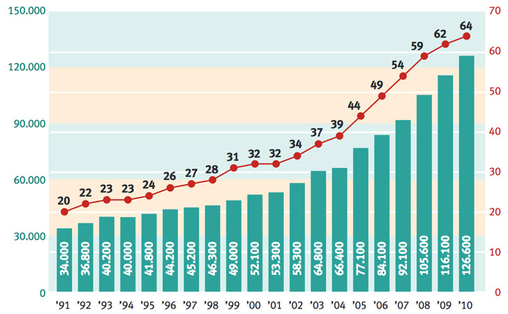 number-of-german-students-enrolled-abroad