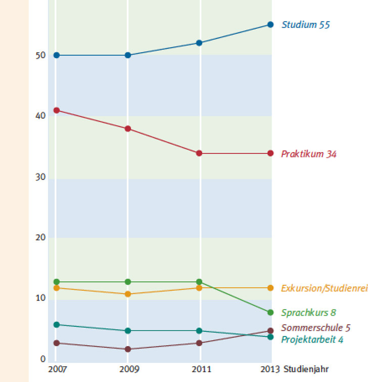 study-related-visits-abroad-of-german-students-2007-to-2013