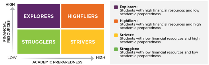 the-four-segments-of-international-students-as-defined-by-wes
