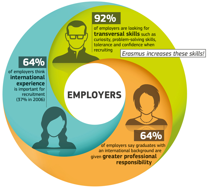 employers-perspective-on-study-abroad