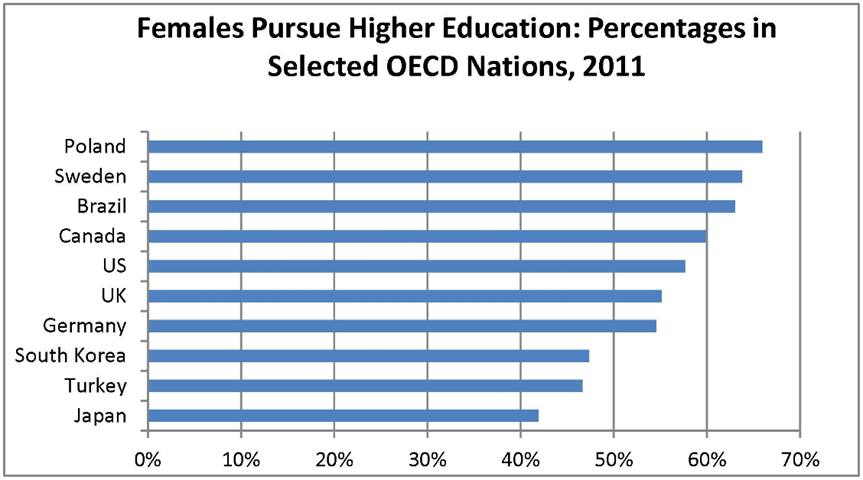 females-pursue-higher-education-percentage-in-selected-oecd-nations-2011