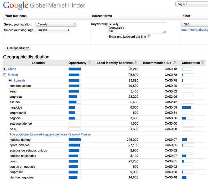 translated-keywords-and-search-volumes-for-markets-around-the-world