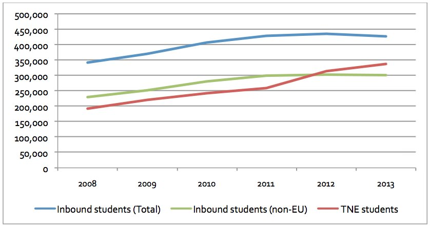 inbound-student-in-uk-inbound-students-in-uk-non-eu-and-Ttransnational-students-2008-2013