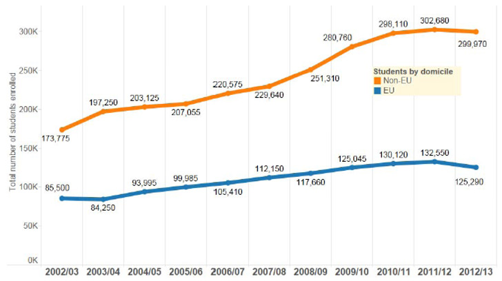 trends-in-non-eu-and-eu-student-enrolment-in-the-uk-higher-education-institutions-only