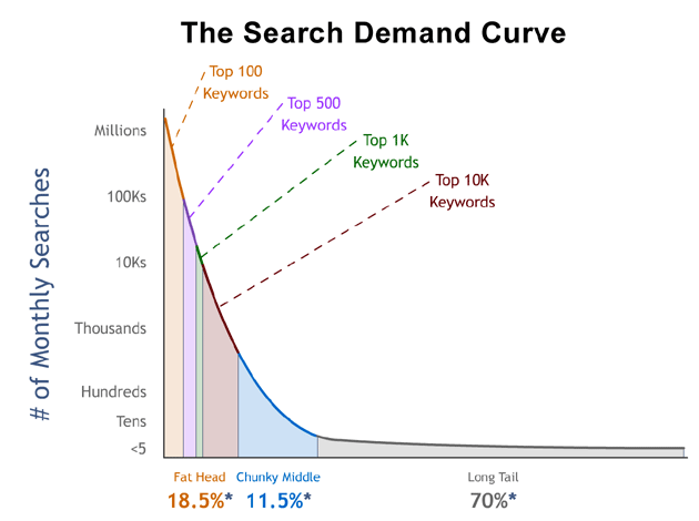 the-search-demand-curve