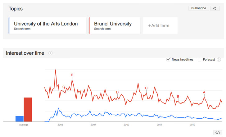 a-google-trends-result-for-the-terms-university-of-the-arts-london-and-brunel-university