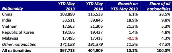 top-nationalities-australian-enrolment-ytd-may-2014