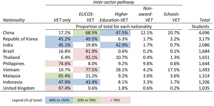 top-10-nationalities-and-their-direct-and-indirect-inter-sector-study-pathway-to-vet