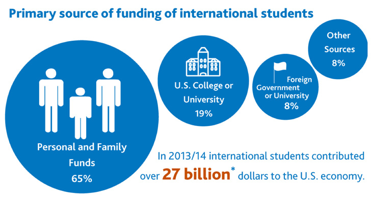 primary-source-of-funding-for-international-students-in-the-us