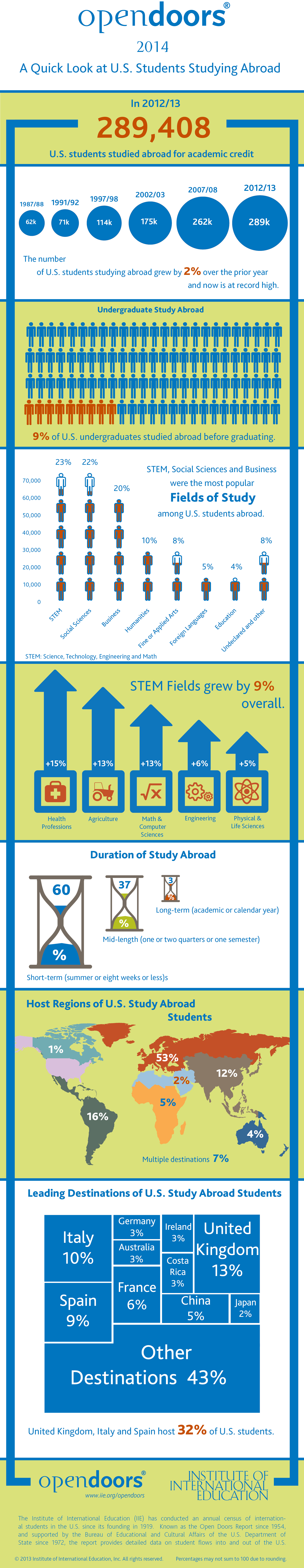 us-students-studying-abroad-infographic