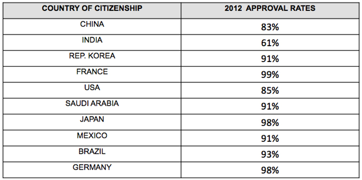 acceptance-rates-for-study-permit-applications-from-top-source-countries-2012