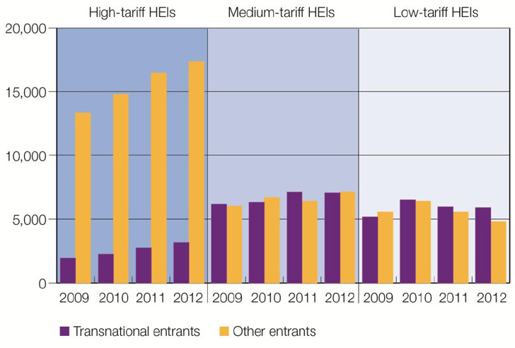 transnational-and-other-entrants-to-first-degree-programmes-by-institutional-groups-2009-2012