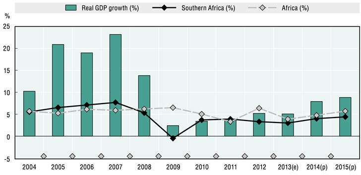 angola-real-GDP-growth