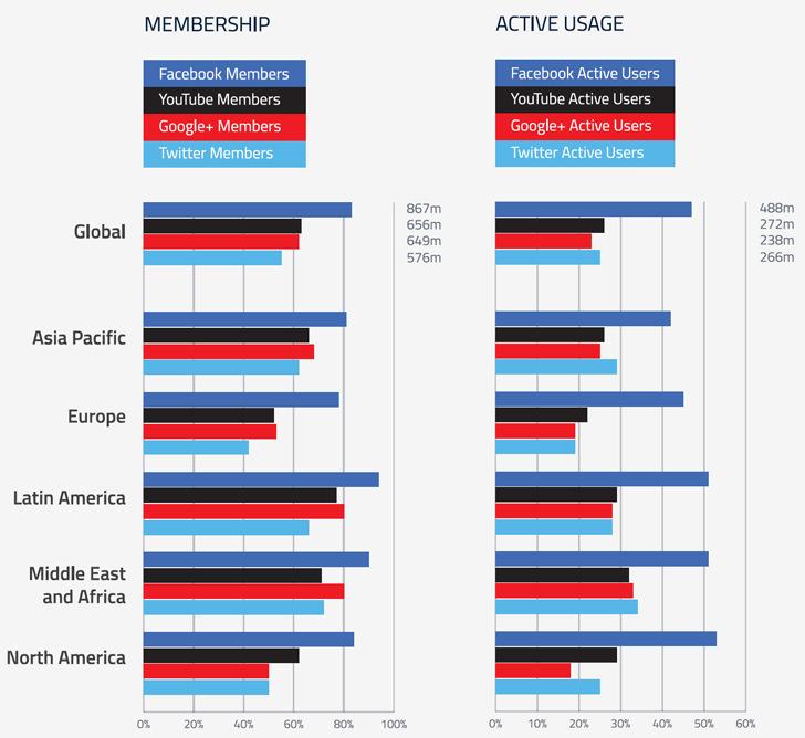 top-social-platforms-by-region