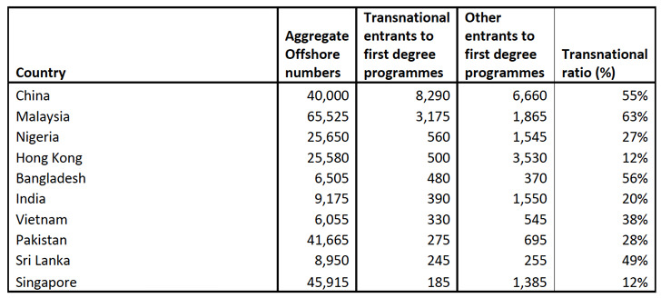 aggregate-offshore-numbers-and-major-countries-of-origin-for-transnational-students-2012-13