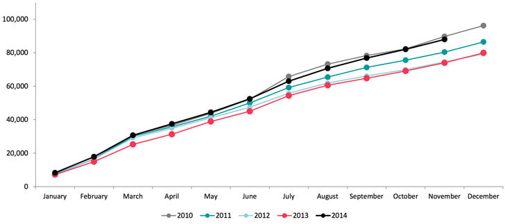 cumulative-number-of-total-student-visas-issued-per-year-2010-2014-ytd